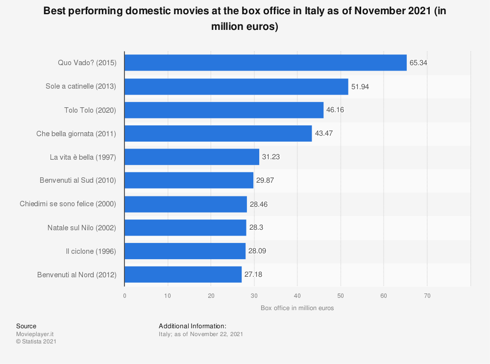 Statistic: Best performing movie at the box office among Italian movies in Italy as of October 2019 (in euros) | Statista
