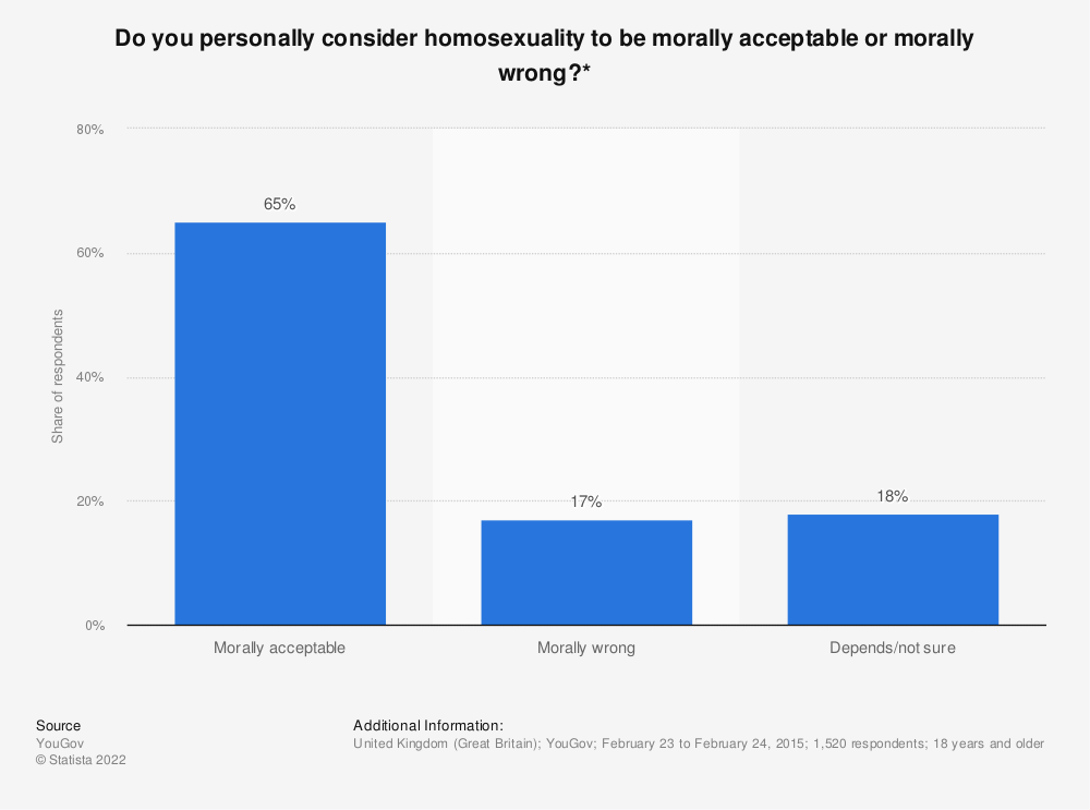 Statistic: Do you personally consider homosexuality to be morally acceptable or morally wrong?* | Statista