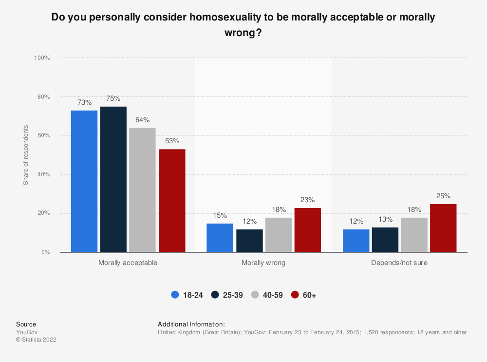 Statistic: Do you personally consider homosexuality to be morally acceptable or morally wrong? | Statista