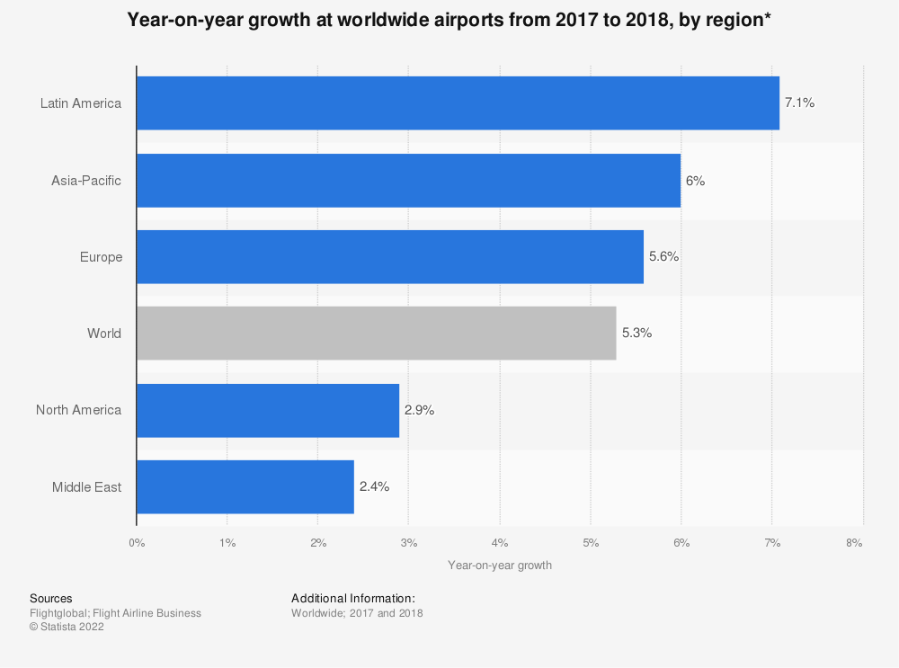 Statistic: Year-on-year growth at worldwide airports from 2017 to 2018, by region* | Statista
