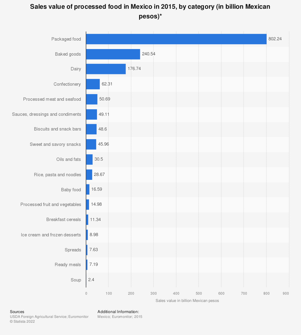 Statistic: Sales value of processed food in Mexico in 2015, by category (in billion Mexican pesos)* | Statista