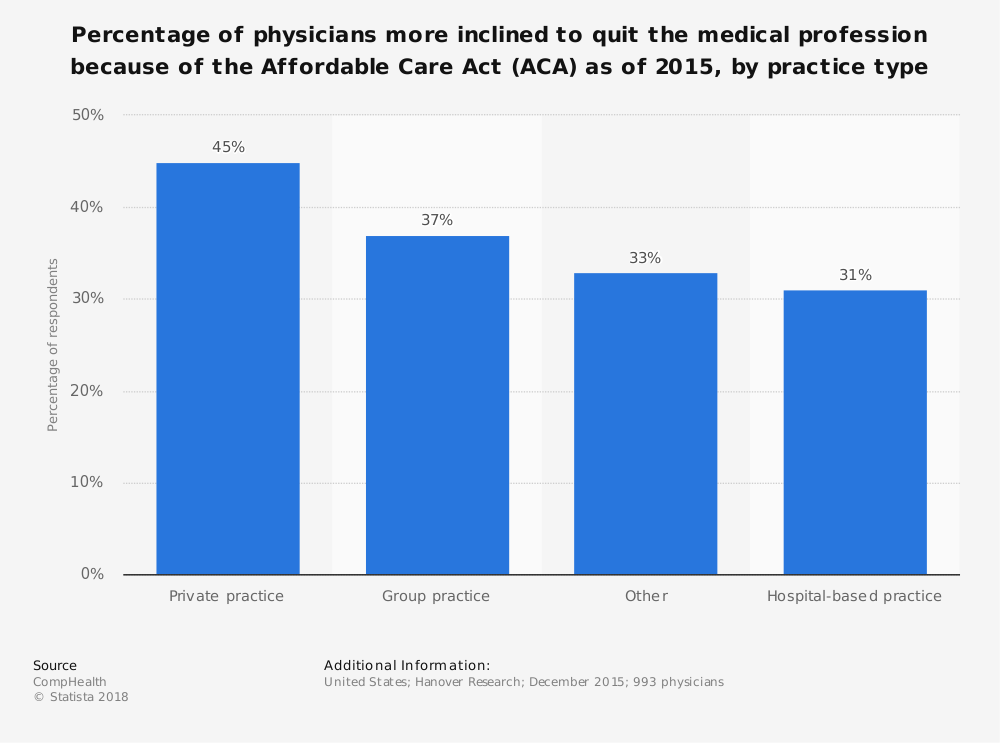 Statistic: Percentage of physicians more inclined to quit the medical profession because of the Affordable Care Act (ACA) as of 2015, by practice type | Statista