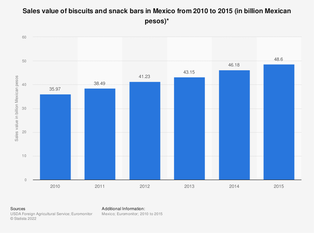 Statistic: Sales value of biscuits and snack bars in Mexico from 2010 to 2015 (in billion Mexican pesos)* | Statista