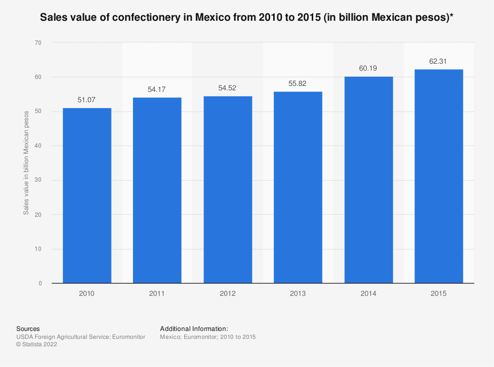 Statistic: Sales value of confectionery in Mexico from 2010 to 2015 (in billion Mexican pesos)* | Statista