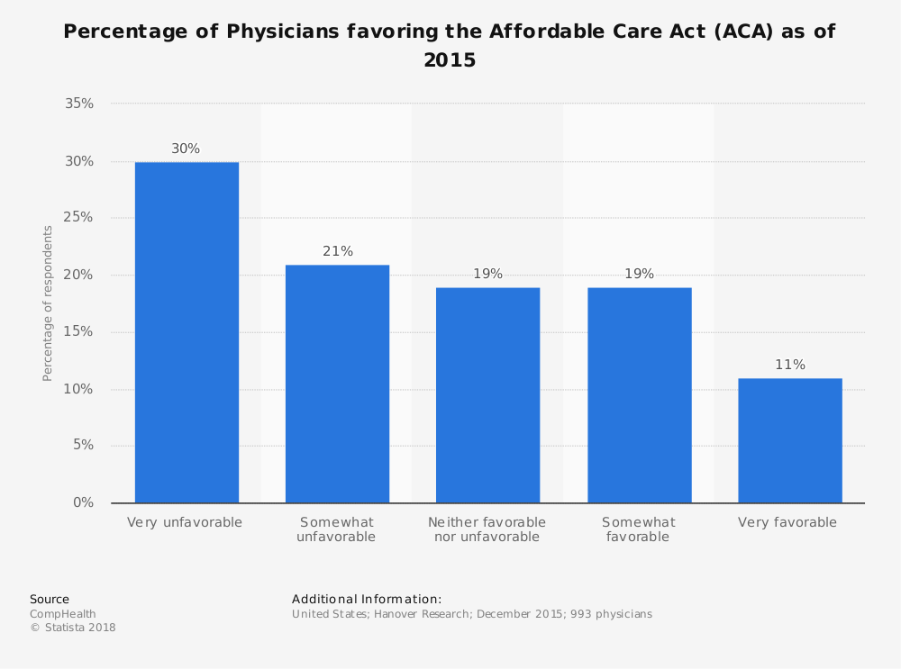 Statistic: Percentage of Physicians favoring the Affordable Care Act (ACA) as of 2015 | Statista