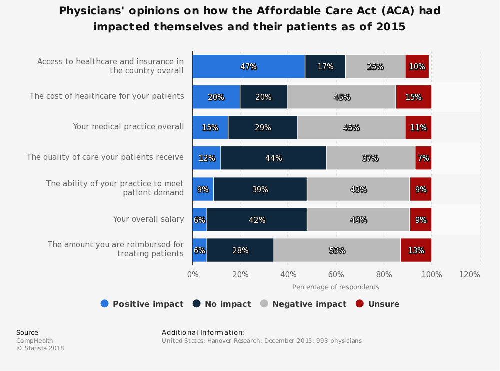Statistic: Physicians' opinions on how the Affordable Care Act (ACA) had impacted themselves and their patients as of 2015 | Statista