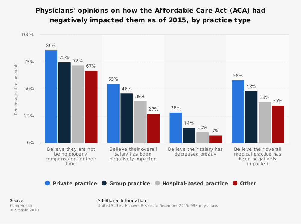 Statistic: Physicians' opinions on how the Affordable Care Act (ACA) had negatively impacted them as of 2015, by practice type | Statista