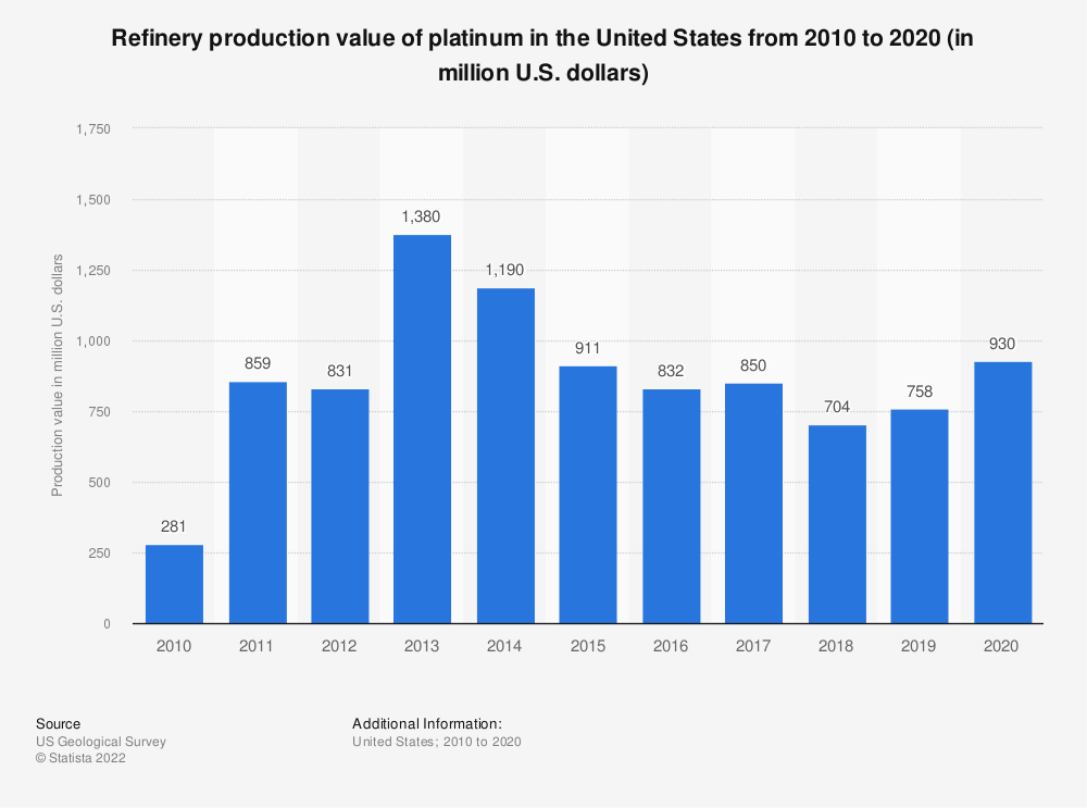 Statistic: Refinery production value of platinum in the United States from 2008 to 2016 (in million U.S. dollars) | Statista