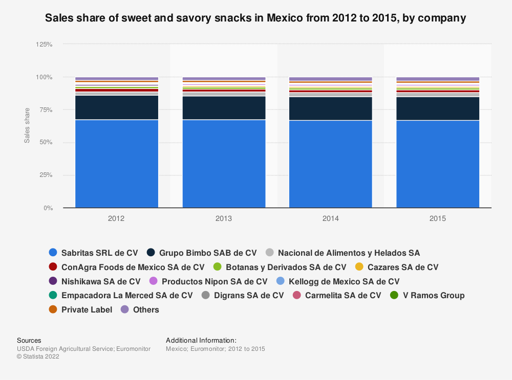 Statistic: Sales share of sweet and savory snacks in Mexico from 2012 to 2015, by company | Statista