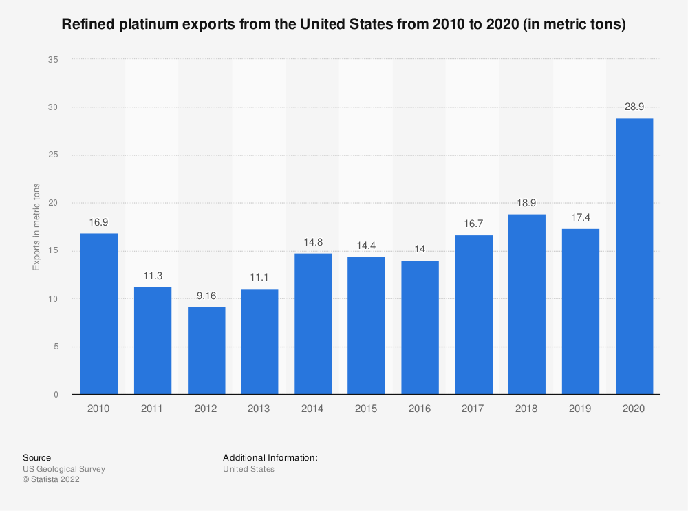 Statistic: Refined platinum exports from the United States from 2008 to 2018 (in metric tons) | Statista
