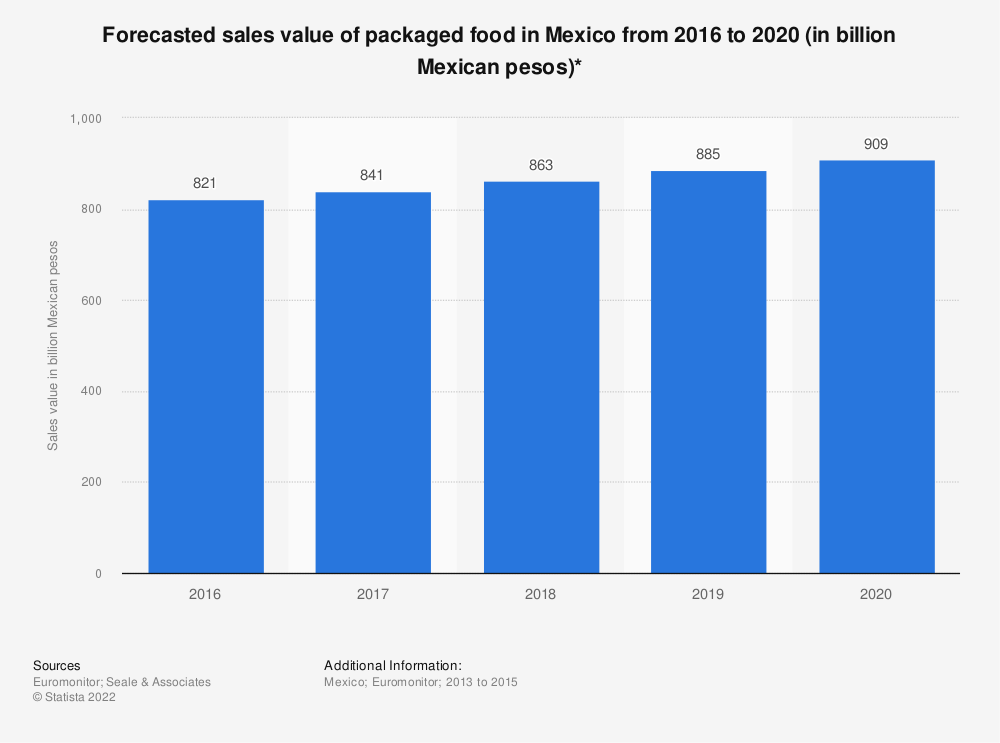Statistic: Forecasted sales value of packaged food in Mexico from 2016 to 2020 (in billion Mexican pesos)* | Statista