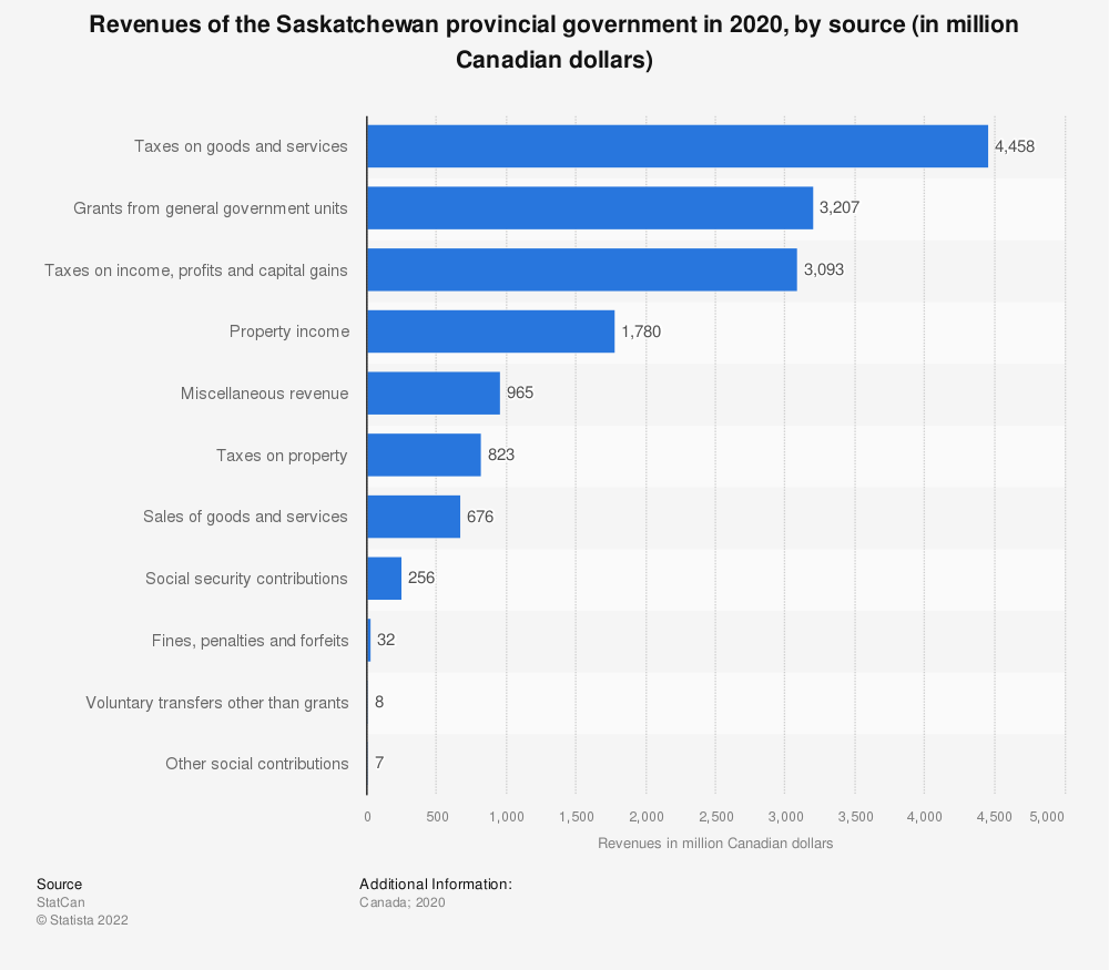 Statistic: Revenues of the Saskatchewan provincial government in 2017, by source (in million Canadian dollars) | Statista