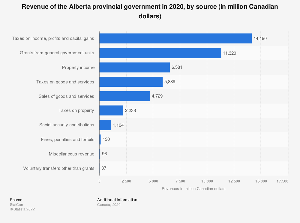 Statistic: Revenues of the Alberta provincial government in 2018, by source (in million Canadian dollars) | Statista