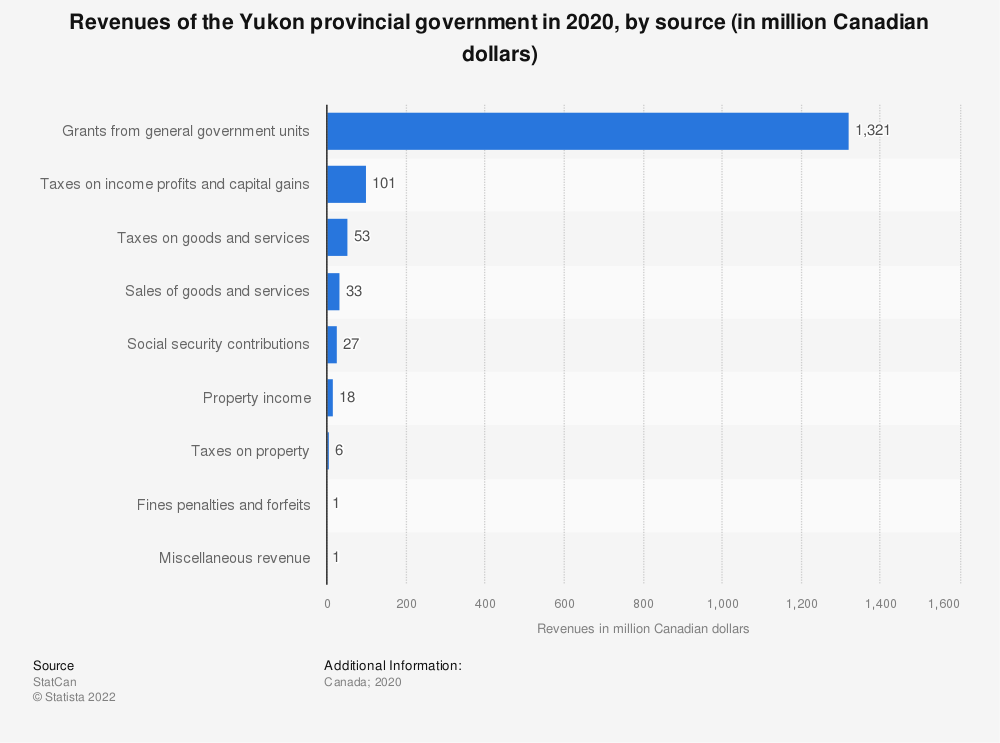 Statistic: Revenues of the Yukon provincial government, by source in 2017 (in million Canadian dollars)*   Statista