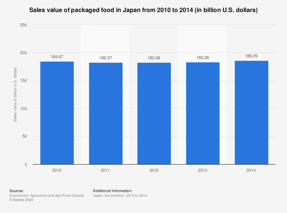 Statistic: Sales value of packaged food in Japan from 2010 to 2014 (in billion U.S. dollars) | Statista
