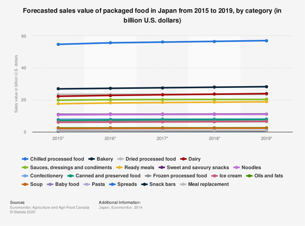 Statistic: Forecasted sales value of packaged food in Japan from 2015 to 2019, by category (in billion U.S. dollars) | Statista