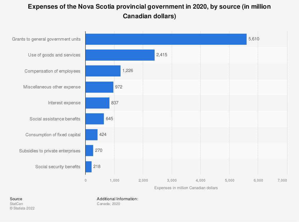 Statistic: Expenses of the Nova Scotia provincial government in 2019, by source (in million Canadian dollars) | Statista