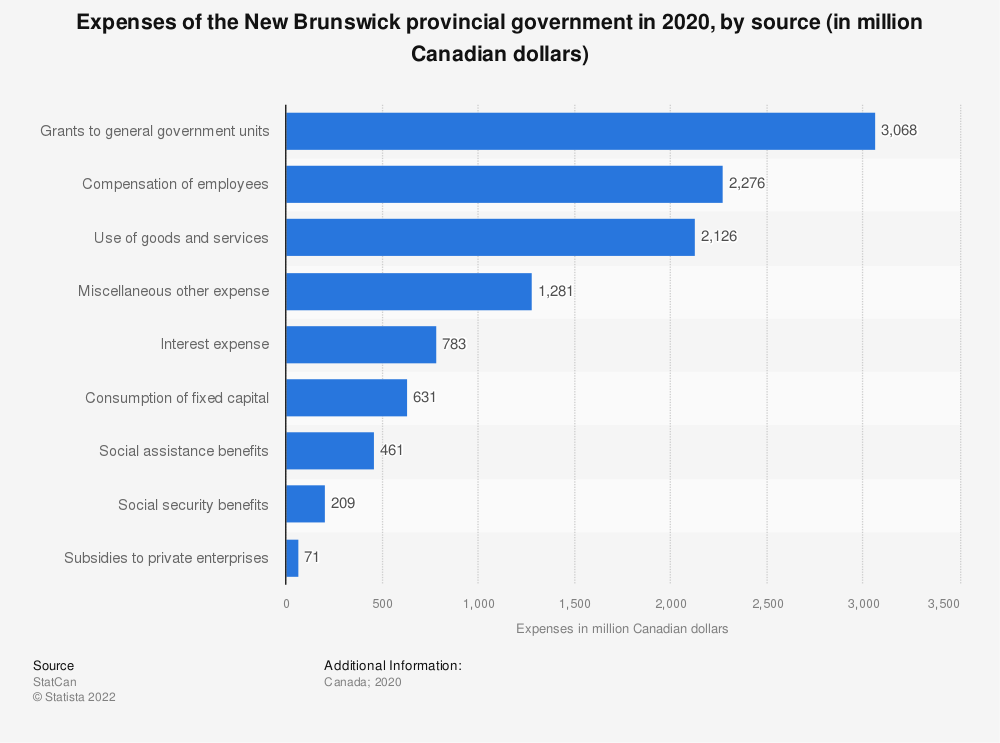 Statistic: Expenses of the New Brunswick provincial government in 2018, by source (in million Canadian dollars) | Statista