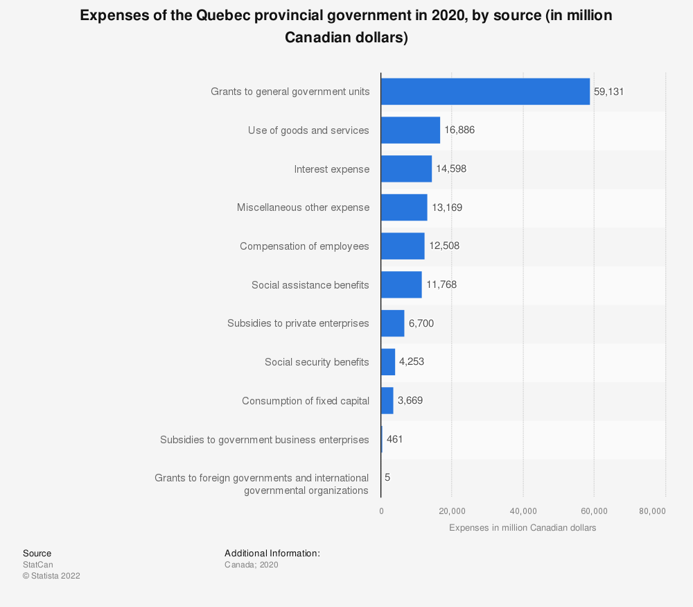 Statistic: Expenses of the Quebec provincial government in 2017, by source (in million Canadian dollars) | Statista