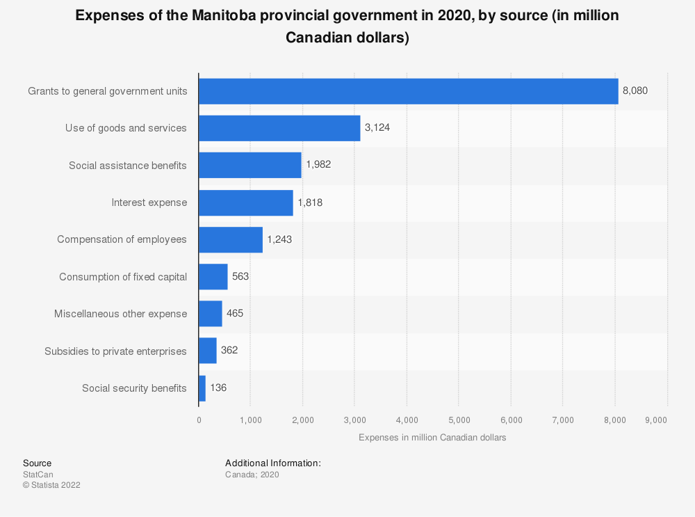 Statistic: Expenses of the Manitoba provincial government in 2018, by source (in million Canadian dollars) | Statista