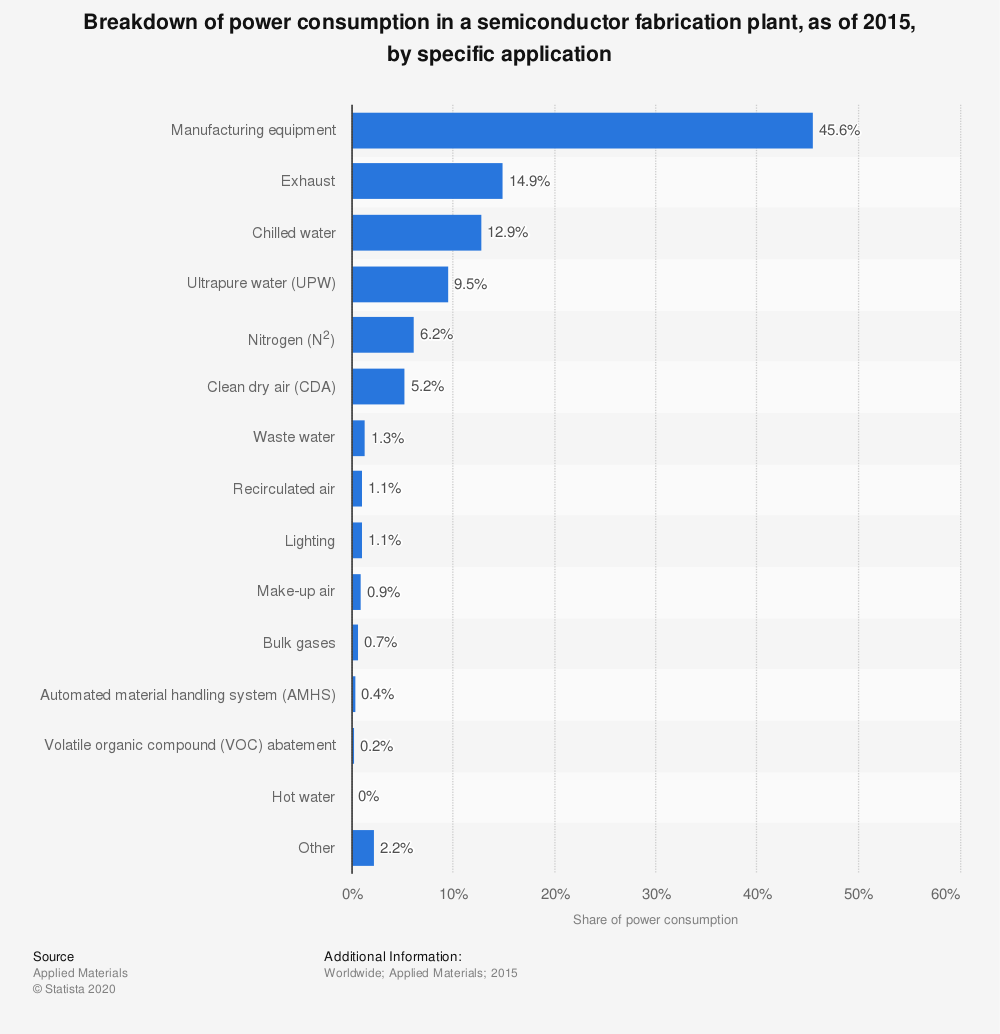 Statistic: Breakdown of power consumption in a semiconductor fabrication plant, as of 2015, by specific application | Statista