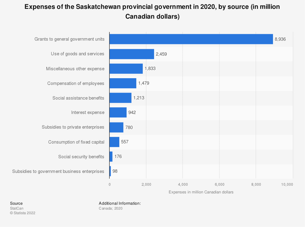 Statistic: Expenses of the Saskatchewan provincial government in 2018, by source (in million Canadian dollars) | Statista
