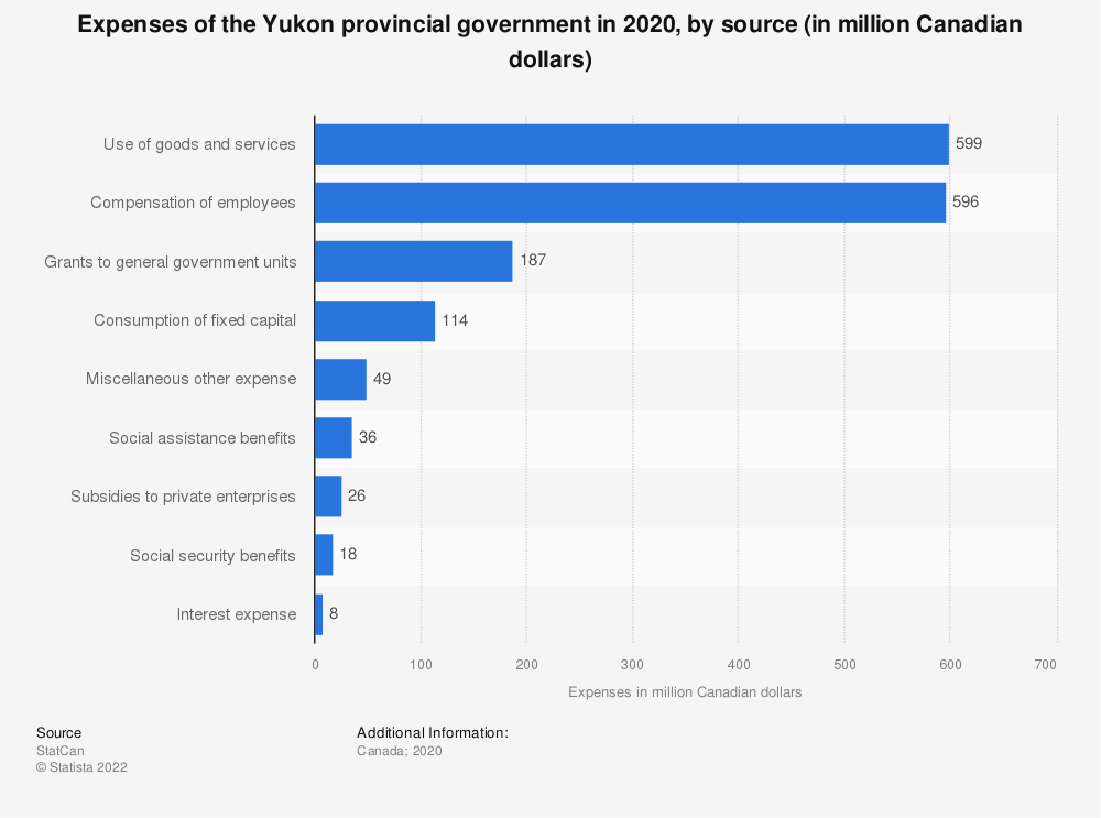Statistic: Expenses of the Yukon provincial government, by source in 2017 (in million Canadian dollars) | Statista