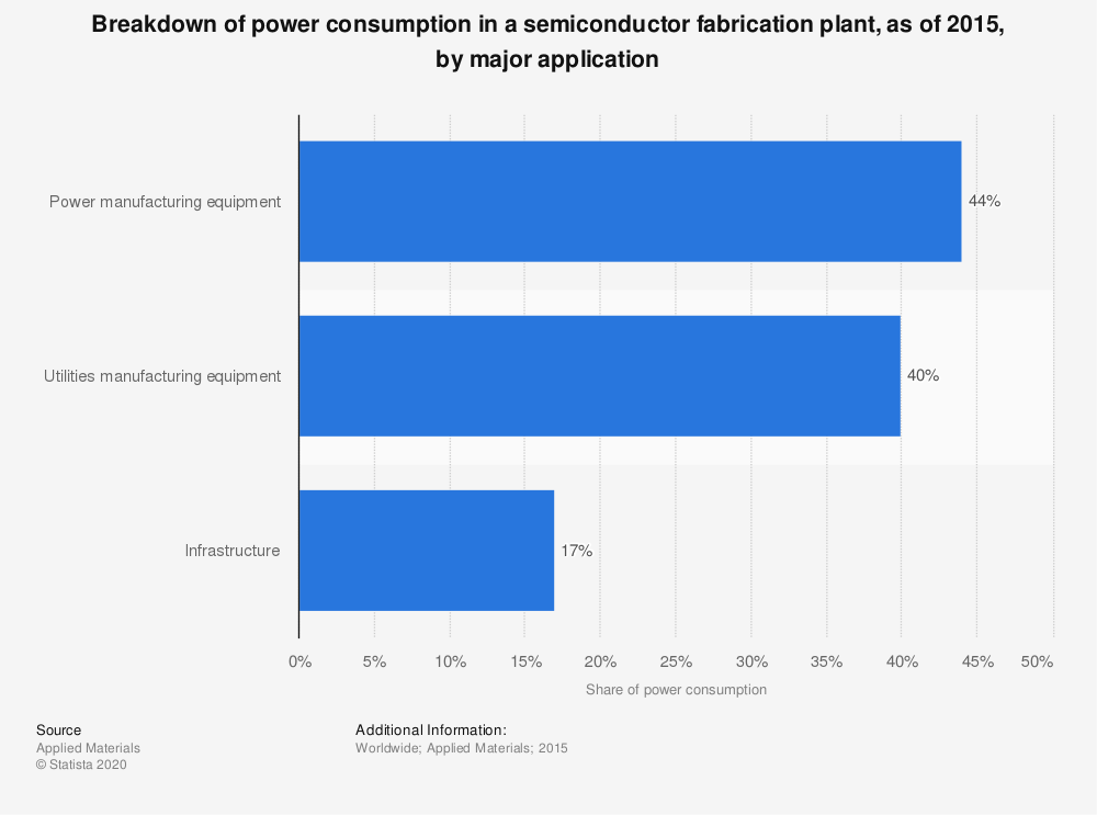 Statistic: Breakdown of power consumption in a semiconductor fabrication plant, as of 2015, by major application | Statista