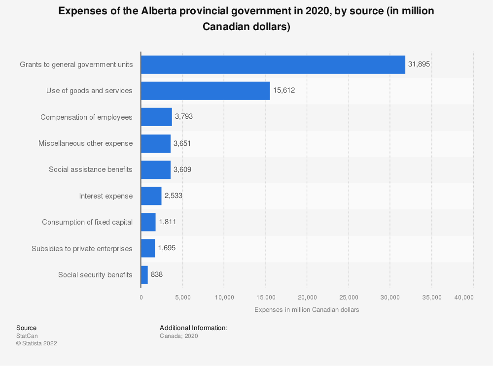 Statistic: Expenses of the Alberta provincial government in 2017, by source (in million Canadian dollars) | Statista