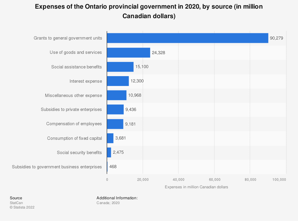 Statistic: Expenses of the Ontario provincial government in 2019, by source (in million Canadian dollars) | Statista