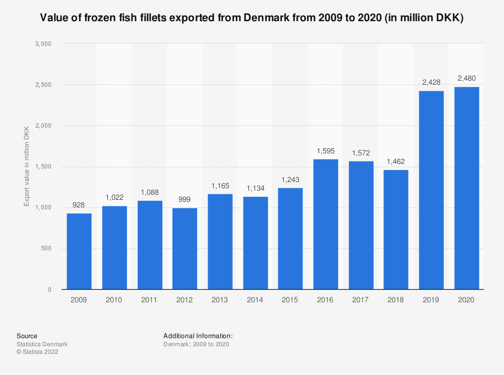 Statistic: Value of frozen fish fillets exported from Denmark from 2009 to 2019 (in million DKK) | Statista