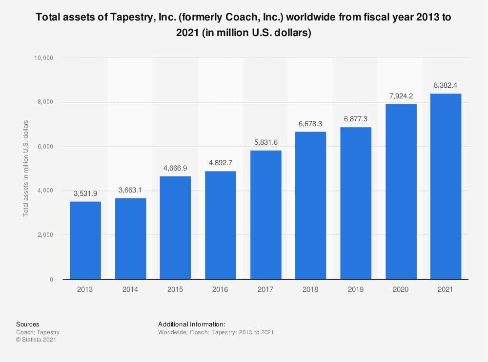 Statistic: Total assets of Tapestry, Inc. (formerly Coach, Inc.) worldwide from fiscal year 2013 to 2020 (in million U.S. dollars)* | Statista