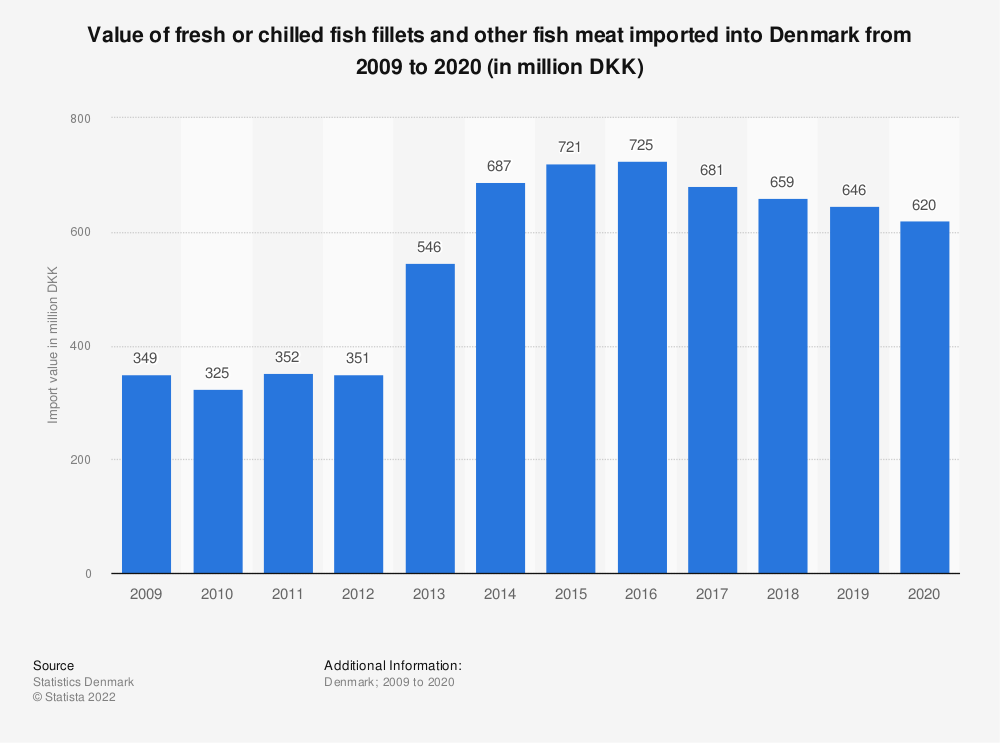Statistic: Value of fresh or chilled fish fillets and other fish meat imported into Denmark from 2008 to 2018 (in million DKK) | Statista