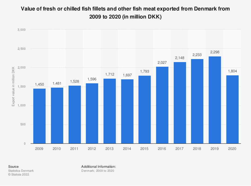 Statistic: Value of fresh or chilled fish fillets and other fish meat exported from Denmark from 2009 to 2019 (in million DKK) | Statista