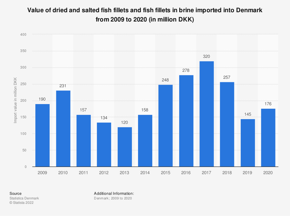 Statistic: Value of dried and salted fish fillets and fish fillets in brine imported into Denmark from 2008 to 2018 (in million DKK) | Statista