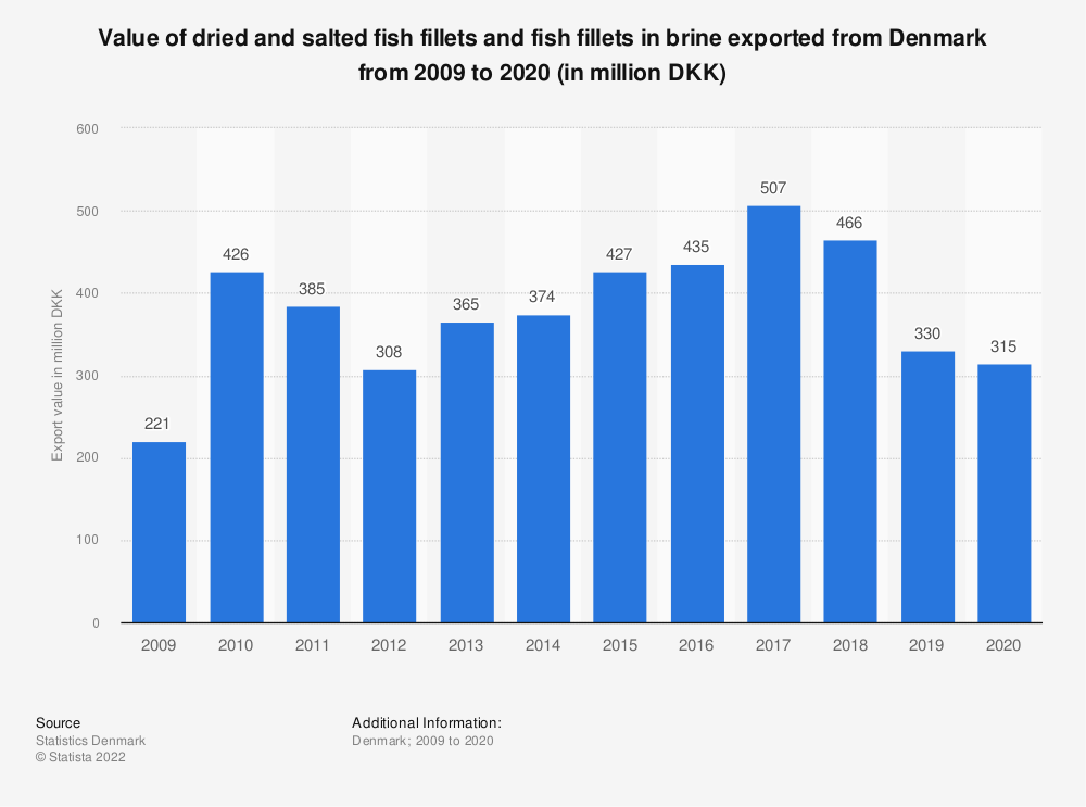 Statistic: Value of dried and salted fish fillets and fish fillets in brine exported from Denmark from 2009 to 2019 (in million DKK) | Statista