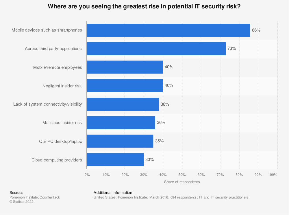 Statistic: Where are you seeing the greatest rise in potential IT security risk? | Statista