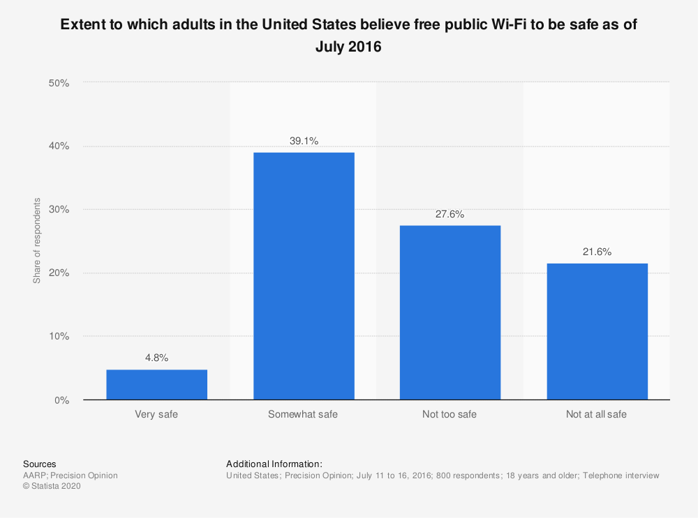 Statistic: Extent to which adults in the United States believe free public Wi-Fi to be safe as of July 2016 | Statista