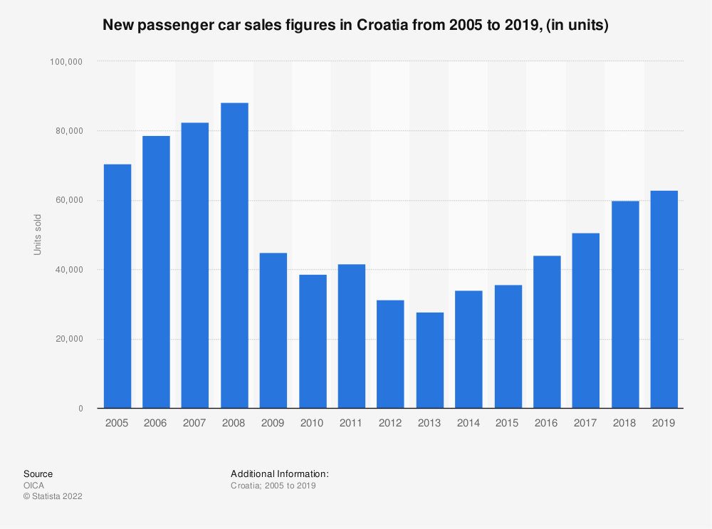 Statistic: New passenger car sales figures in Croatia from 2005 to 2019, (in units) | Statista