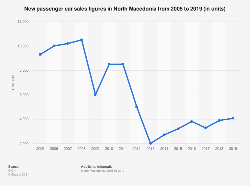 Statistic: New passenger car sales figures in North Macedonia from 2005 to 2019 (in units) | Statista