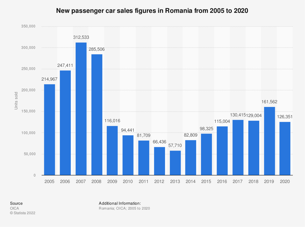 Statistic: New passenger car sales figures in Romania from 2005 to 2019 (in units) | Statista