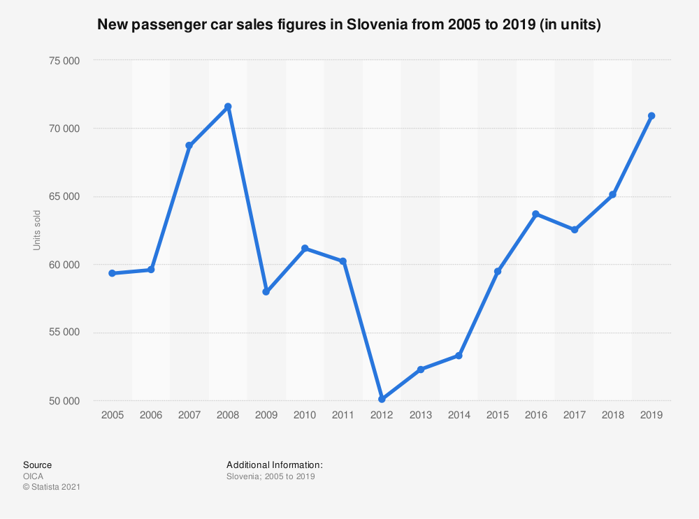 Statistic: New passenger car sales figures in Slovenia from 2005 to 2017, in units sold | Statista