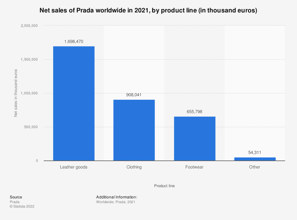 Statistic: Net sales of Prada worldwide in 2020, by product line (in thousand euros) | Statista