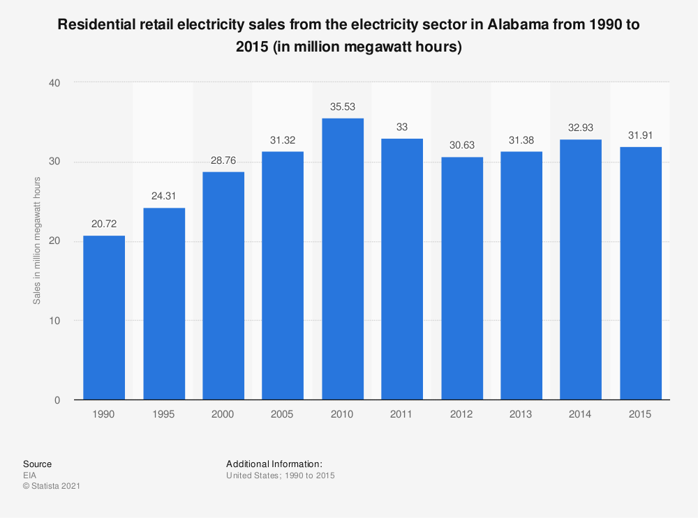 Statistic: Residential retail electricity sales from the electricity sector in Alabama from 1990 to 2015 (in million megawatt hours)   Statista