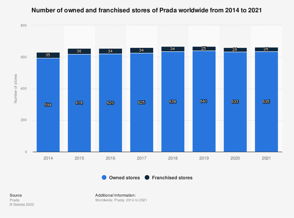 Statistic: Number of owned and franchised stores of Prada worldwide from 2014 to 2019   Statista
