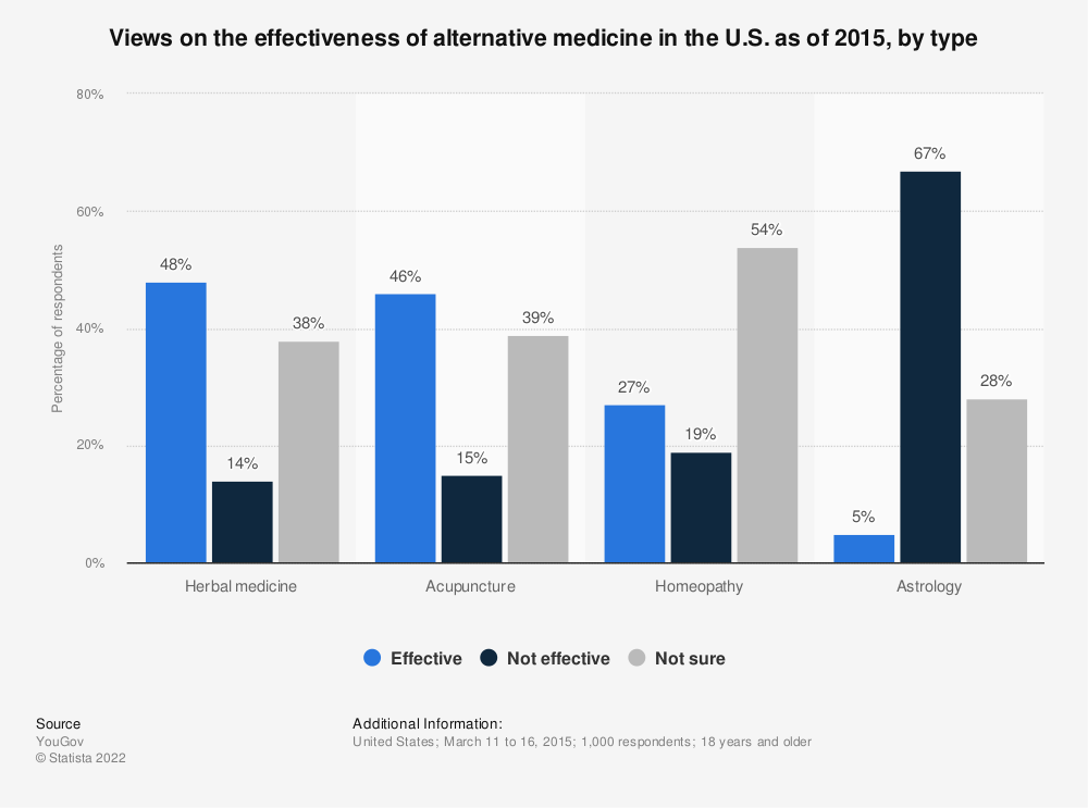 Statistic: Views on the effectiveness of alternative medicine in the U.S. as of 2015, by type | Statista