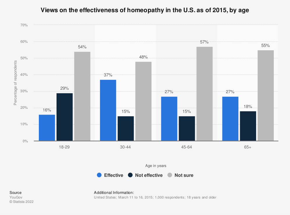 Statistic: Views on the effectiveness of homeopathy in the U.S. as of 2015, by age | Statista