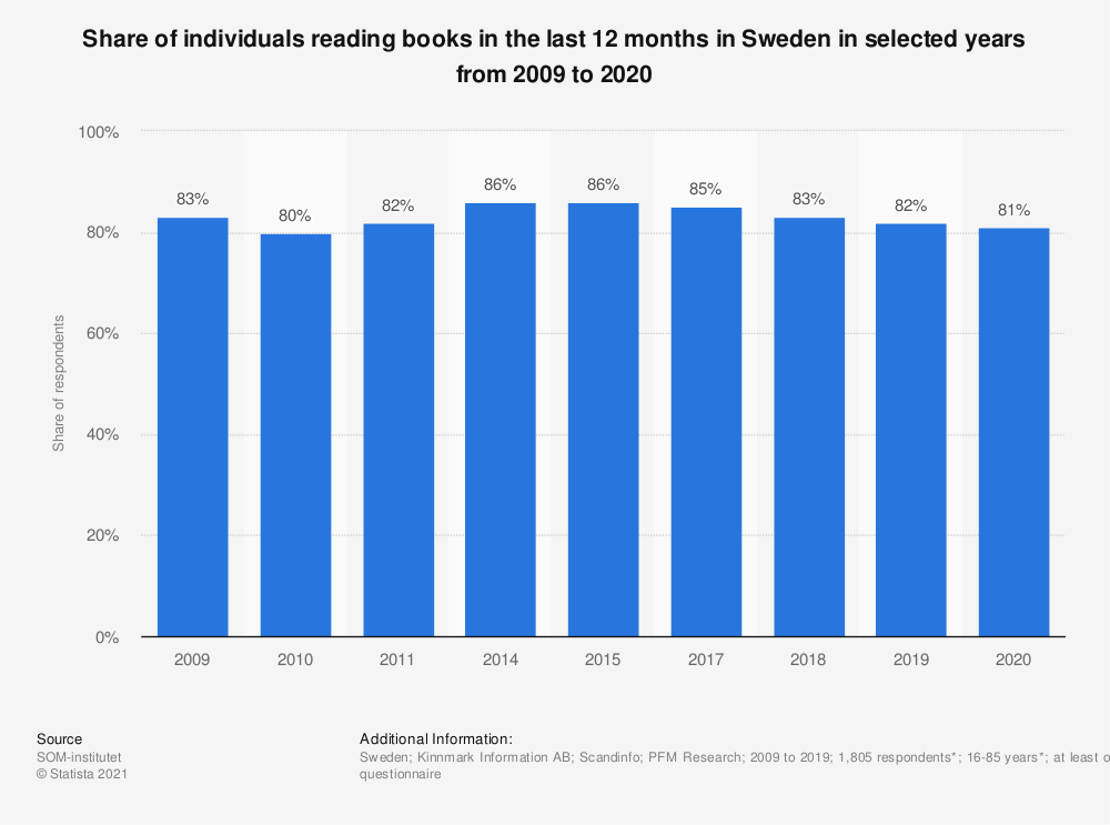 Statistic: Share of individuals reading books in the last 12 months in Sweden in selected years from 2009 to 2020 | Statista