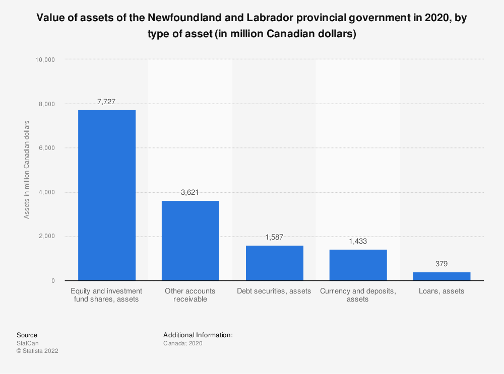 Statistic: Value of assets of the Newfoundland and Labrador provincial government in 2018, by type of asset (in million Canadian dollars) | Statista