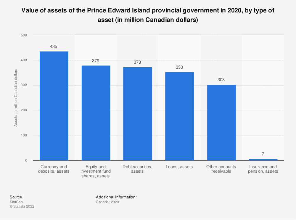 Statistic: Value of assets of the Prince Edward Island provincial government in 2017, by type of asset (in million Canadian dollars)* | Statista